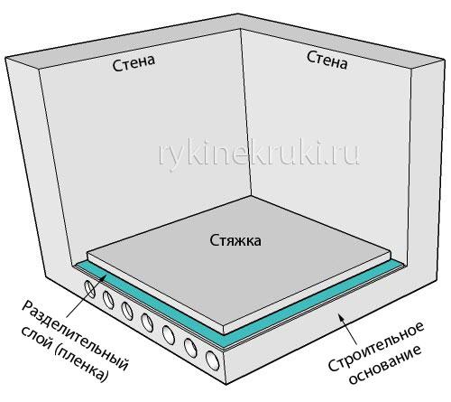 стяжка на разделительном слое